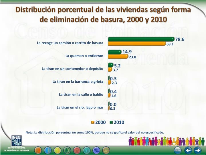 Distribución porcentual de las viviendas según forma