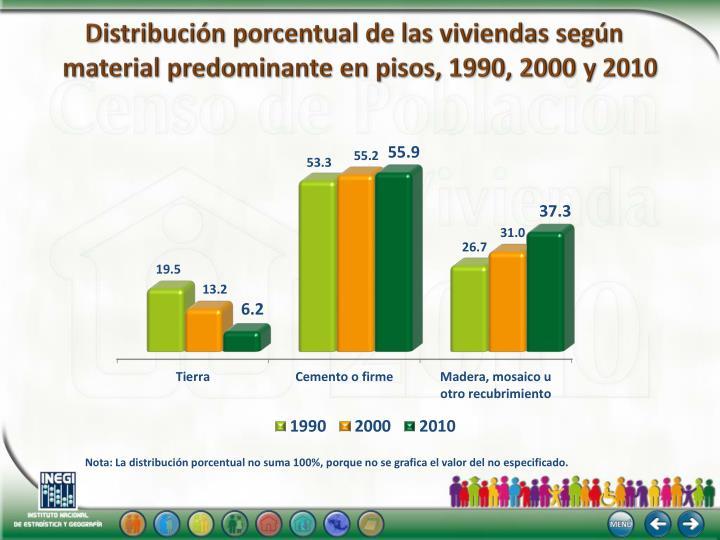Distribución porcentual de las viviendas según