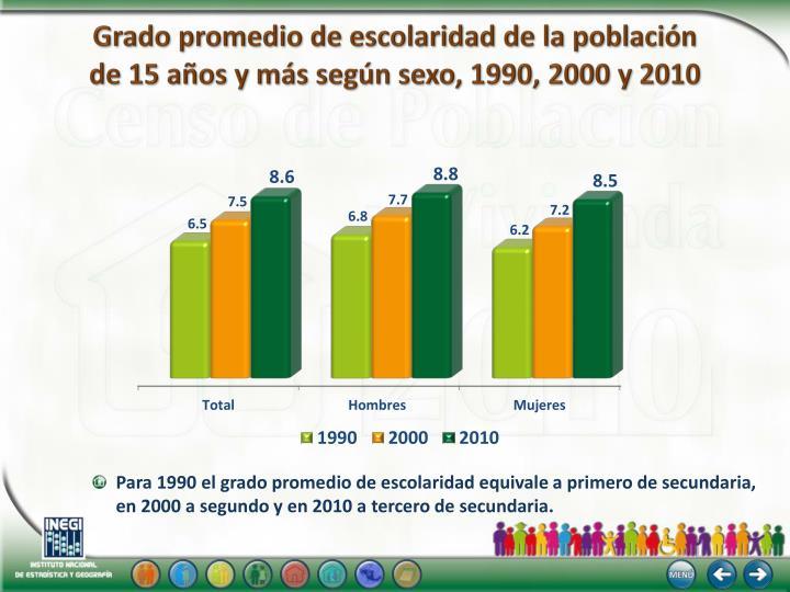 Grado promedio de escolaridad de la población