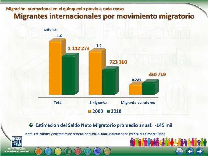 Migrantes internacionales por movimiento migratorio