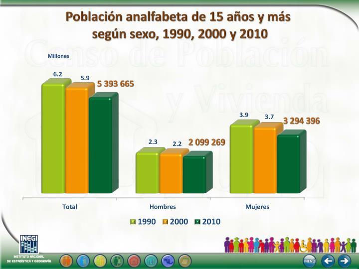 Población analfabeta de 15 años y más