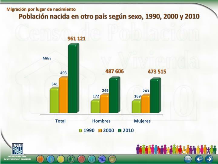 Población nacida en otro país según sexo, 1990, 2000 y 2010