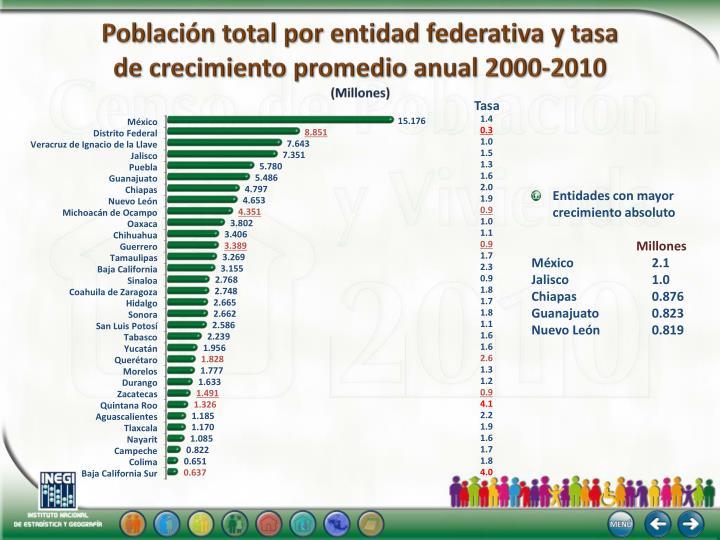 Población total por entidad federativa y tasa
