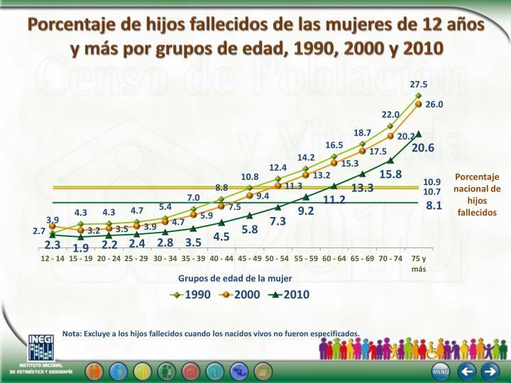 Porcentaje de hijos fallecidos de las mujeres de 12 años