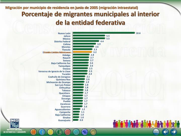 Porcentaje de migrantes municipales al interior
