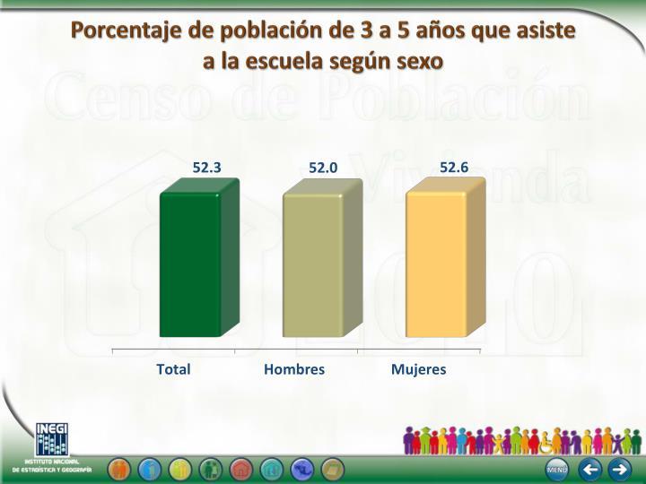 Porcentaje de población de 3 a 5 años que asiste