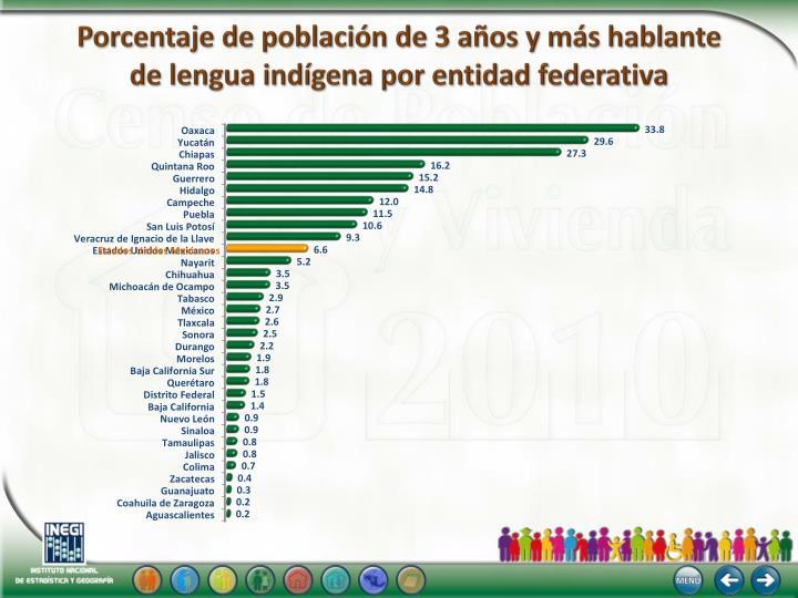 Porcentaje de población de 3 años y más hablante