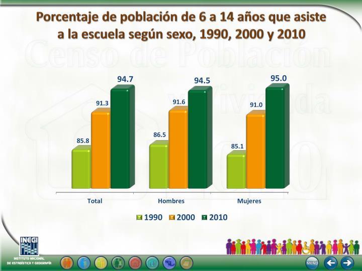 Porcentaje de población de 6 a 14 años que asiste