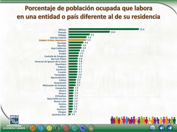 Porcentaje de población ocupada que labora