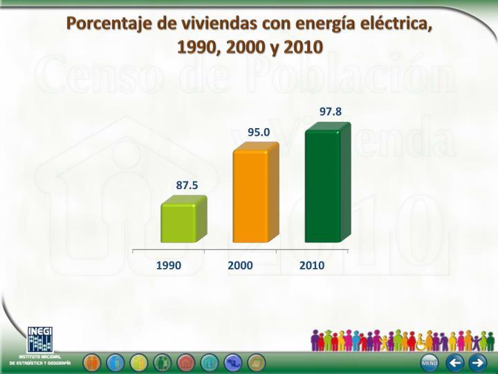 Porcentaje de viviendas con energía eléctrica,