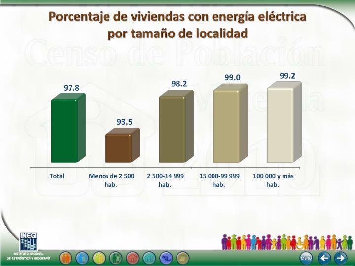 Porcentaje de viviendas con energía eléctrica