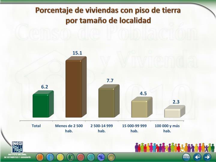 Porcentaje de viviendas con piso de tierra