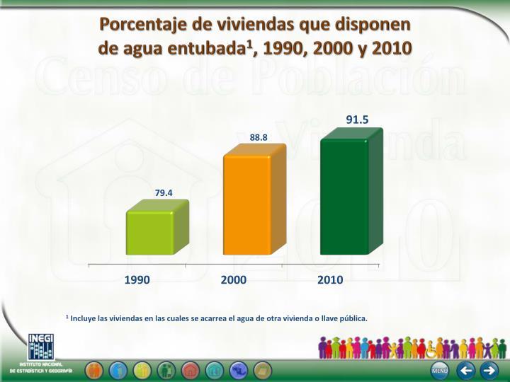 Porcentaje de viviendas que disponen