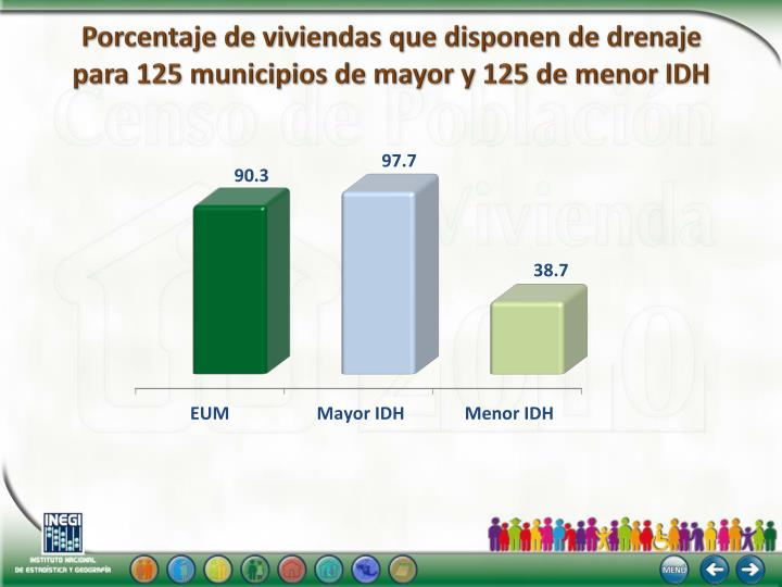 Porcentaje de viviendas que disponen de drenaje