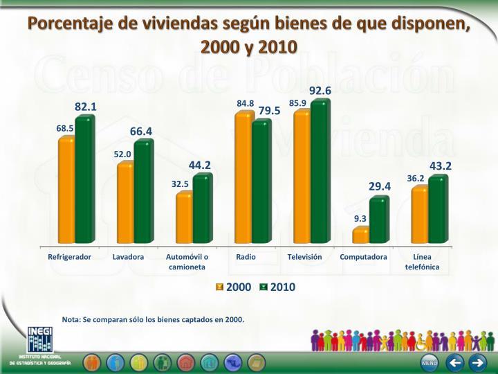 Porcentaje de viviendas según bienes de que disponen,