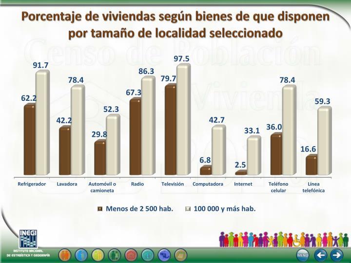 Porcentaje de viviendas según bienes de que disponen