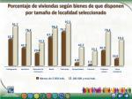 porcentaje de viviendas seg n bienes de que disponen por tama o de localidad seleccionado