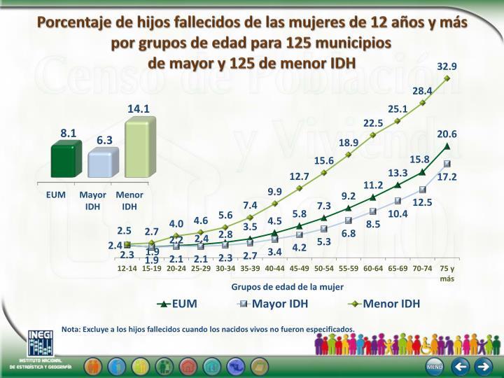 Porcentaje de hijos fallecidos de las mujeres de 12 años y más