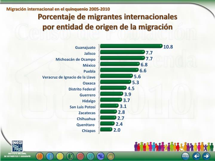 Migración internacional en el quinquenio 2005-2010