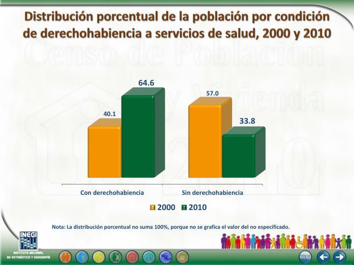 Distribución porcentual de la población por condición