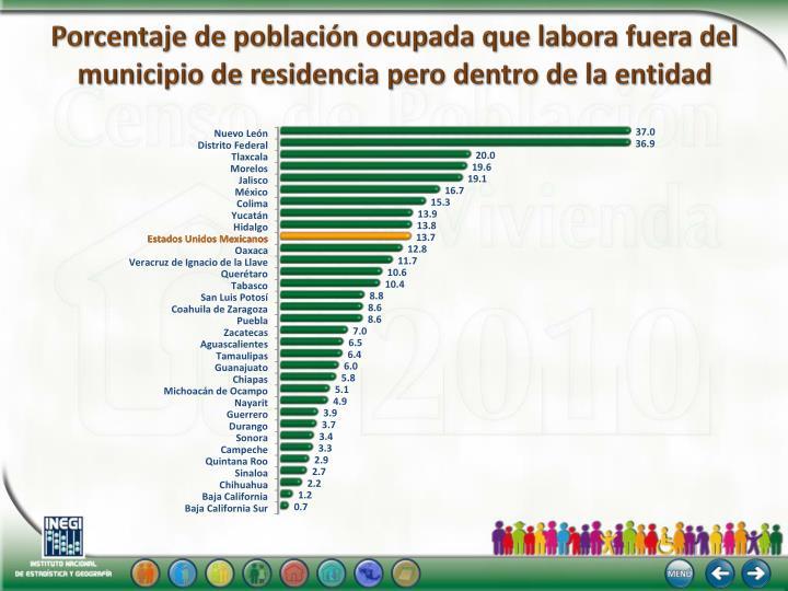 Porcentaje de población ocupada que labora fuera del