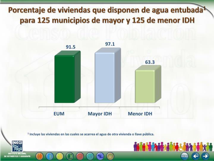 Porcentaje de viviendas que disponen de agua entubada