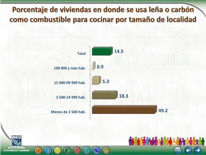 Porcentaje de viviendas en donde se usa leña o carbón