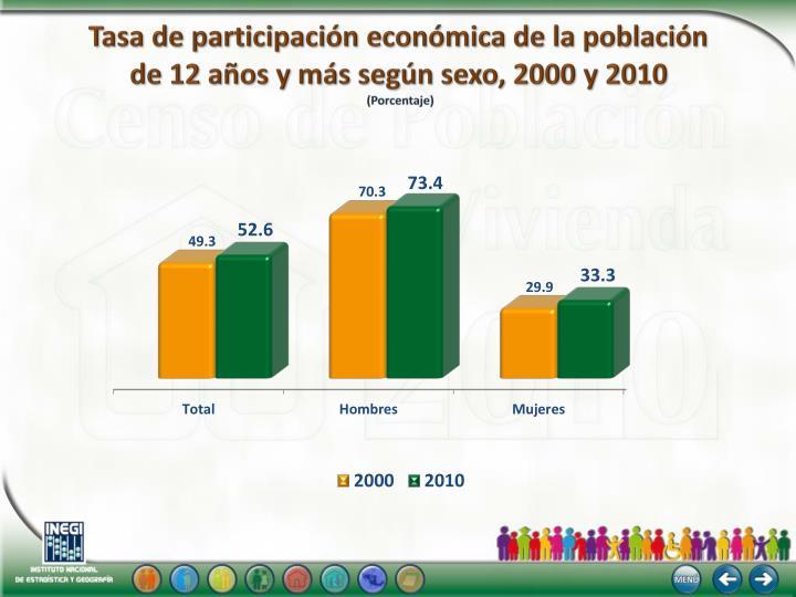 Tasa de participación económica de la población