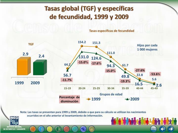 Tasas global (TGF) y específicas
