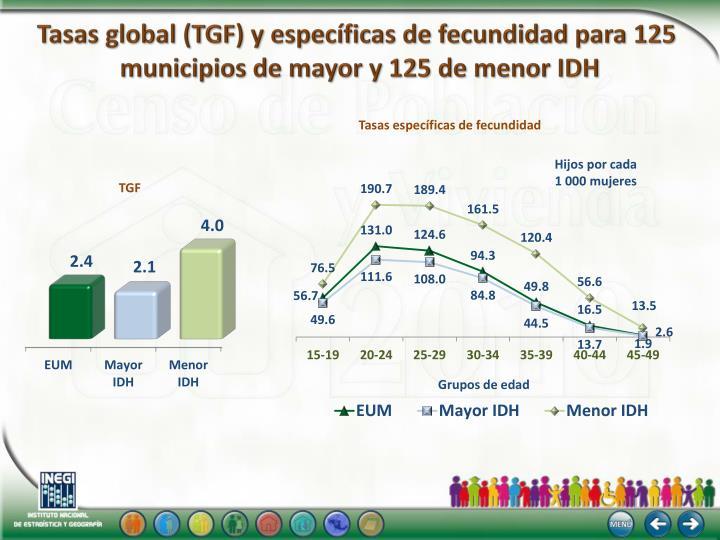 Tasas global (TGF) y específicas de fecundidad para 125