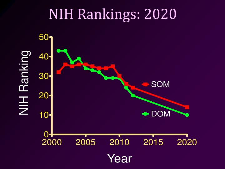 NIH Rankings: 2020