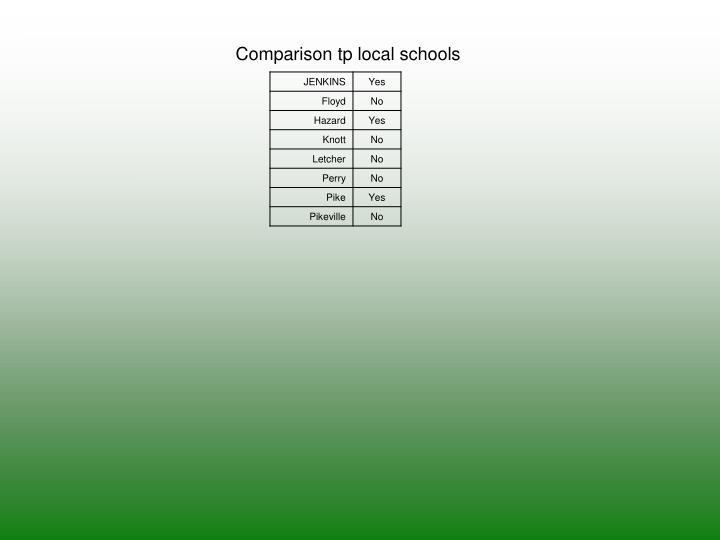 Comparison tp local schools