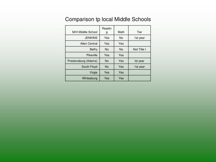 Comparison tp local Middle Schools