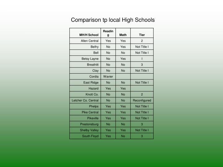 Comparison tp local High Schools