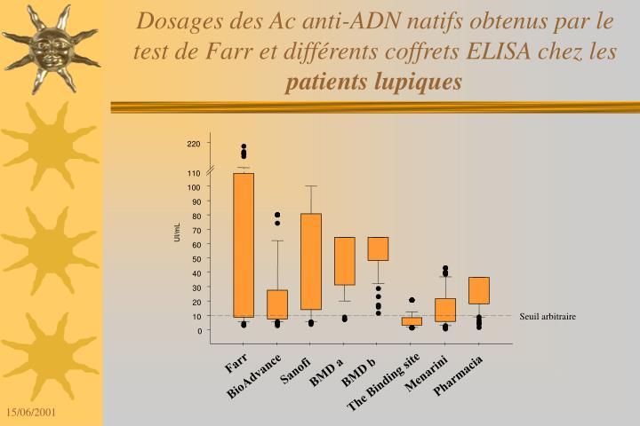 Dosages des Ac anti-ADN natifs obtenus par le test de Farr et différents coffrets ELISA chez les