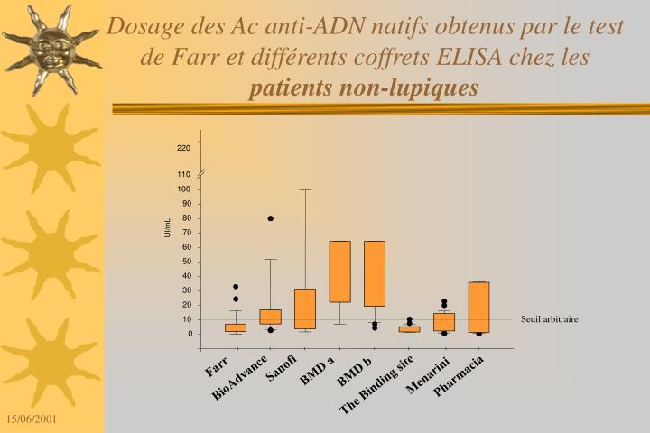 Dosage des Ac anti-ADN natifs obtenus par le test de Farr et différents coffrets ELISA chez les