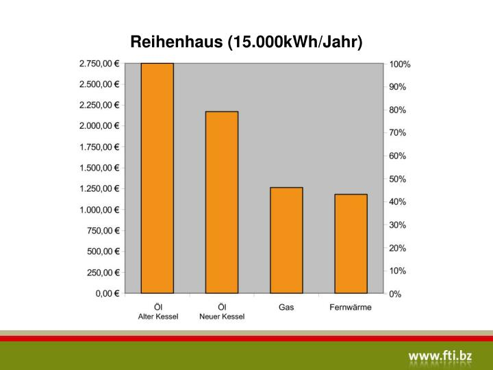 Reihenhaus (15.000kWh/Jahr)