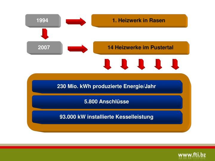 230 Mio. kWh produzierte Energie/Jahr