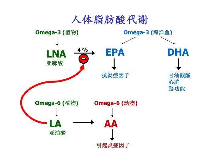 Omega-3 (