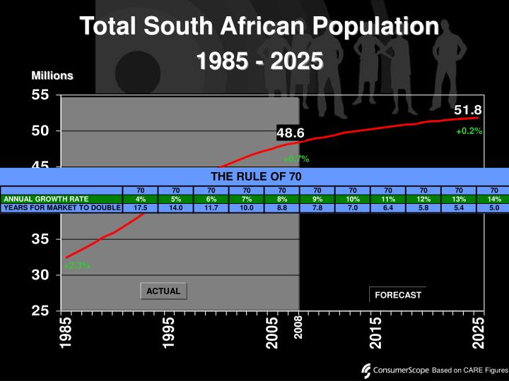 Total South African Population