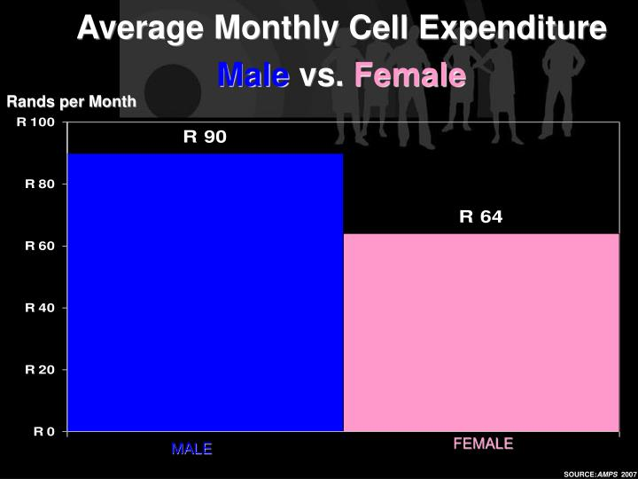 Average Monthly Cell Expenditure