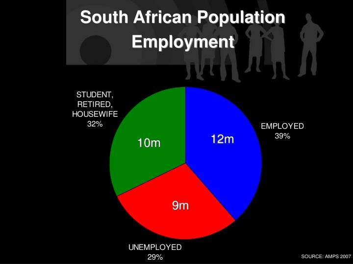 South African Population