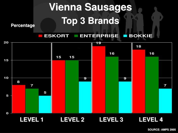 Vienna Sausages