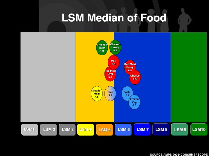 LSM Median of Food