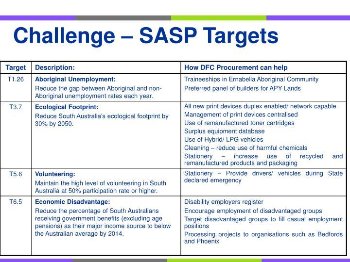 Challenge – SASP Targets