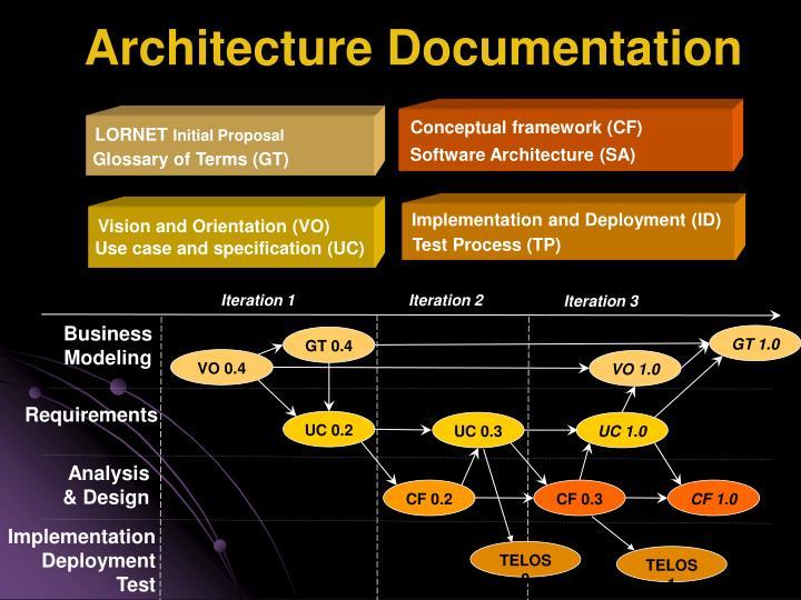 Conceptual framework (CF)