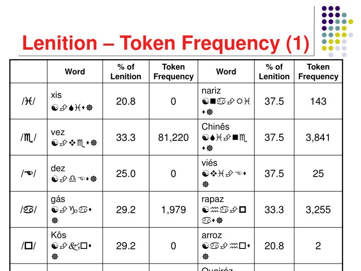 Lenition – Token Frequency (1)