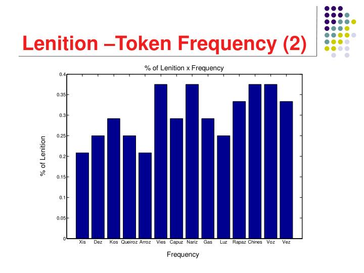 Lenition –Token Frequency (2)