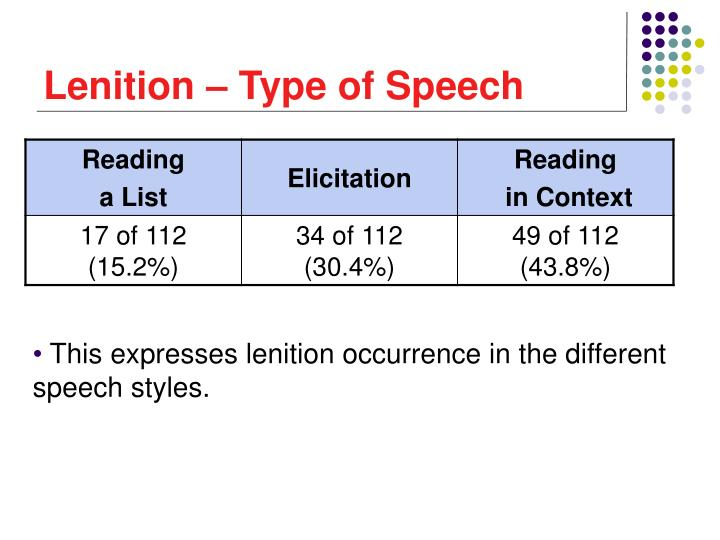 Lenition – Type of Speech