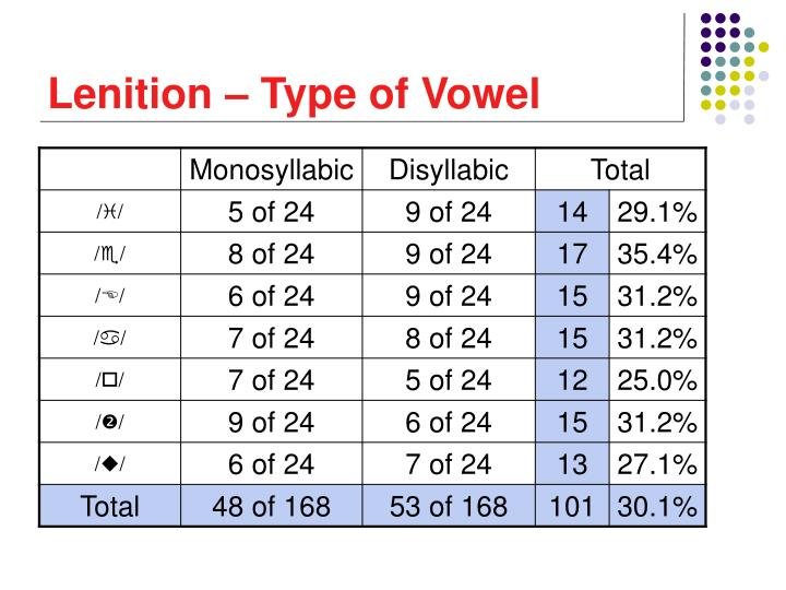 Lenition – Type of Vowel